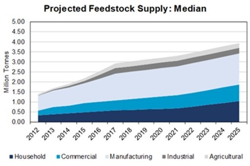Anaerobic Digestion Market in Great Britain - Does it have capacity?